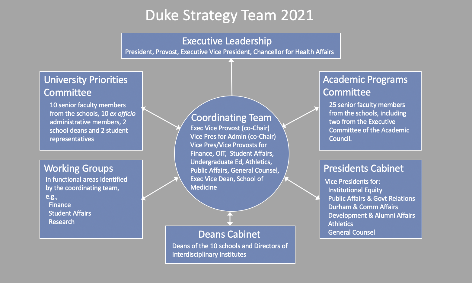 Duke Academic Calendar 2021 Strategy Team 2021   Duke University | Office of the President